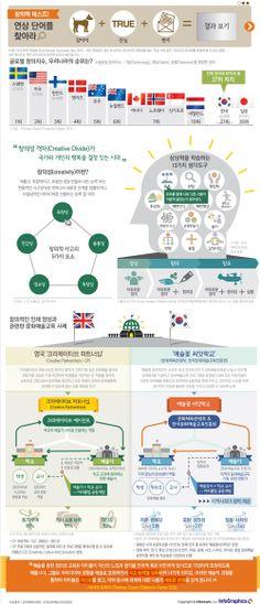 infographics 창의력이 곧 경쟁력, 잠자는 창의성을 깨워라!