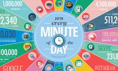 Visualizing the vast amount of data produced every single minute, and why it's still early days in the big data era of technology. Big Data, Nest Smart Thermostat, Star Company, Cloud Infrastructure, Complex Systems, Data Analytics, Cloud Computing, Data Science, Smart Technologies