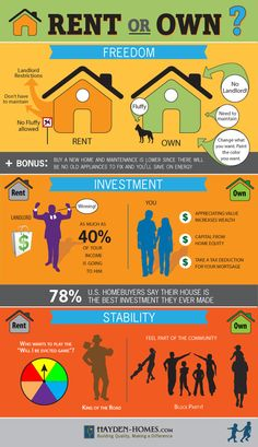 I can run a rent vs. buy analysis to show you how much money you SAVE by buying a home vs. renting.