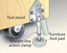 In a small shop, tool stands on casters allow you to reconfigure the space to work comfortably. But even with locking casters, tools may not seem stable when fixed. For a firmer platform, install swivel casters and a straight-line action clamp at each corner of the tool stand. Simply wheel the tool to where it's needed and push the clamp handles down to lift the wheels off the ground. Attaching a protective furniture foot pad to the bottom of each clamp provides a no-slip, non-marring surfac...