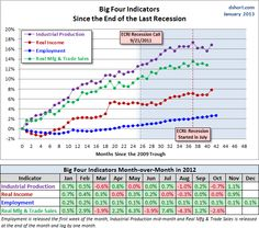 ECRI's Imaginary Recession: Now in Its Seventh Month.