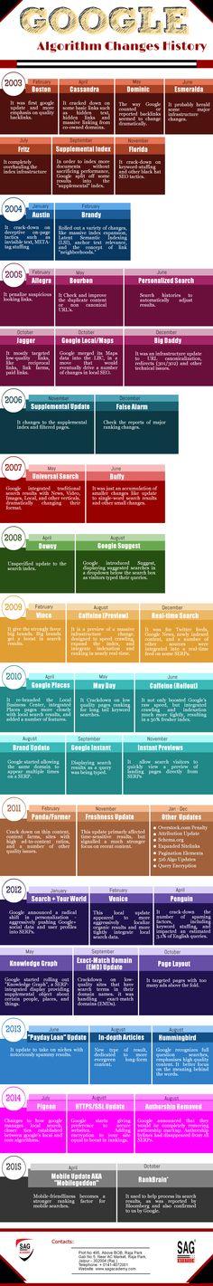 #Google Algorithm Changes History!