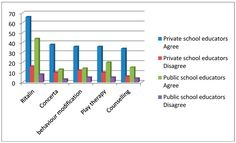 This study investigated foundation phase teachers' perceptions of Attention Deficit Hyperactivity Disorder (ADHD). The teachers' views on the aetiology, appropriate interventions and incidence rates of ADHD were examined. Causes Of Adhd, Adhd Symptoms, Private School, Public School, Thematic Analysis, Content Analysis, Inclusive Education, Adhd Kids, School Teacher