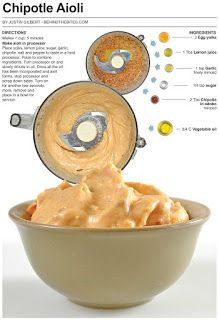 Chipotle aioli -- would be great with French fries, sweet potato fries, pita chips, more.
