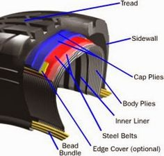 Mechanical Engineering related topics: WHAT IS A TUBELESS TYRE....????????????