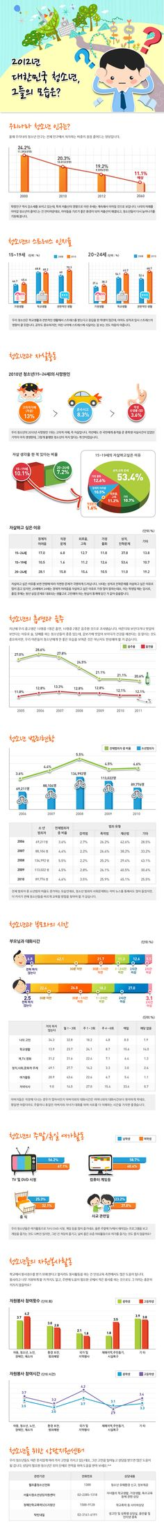 2012년 대한민국 청소년, 그들의 모습은? 청소년 통계에 관한 인포그래픽  Source - hikostat.kr