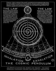 "Walter Russell - The Cosmic Pendulum, ""The Universal One"",..."