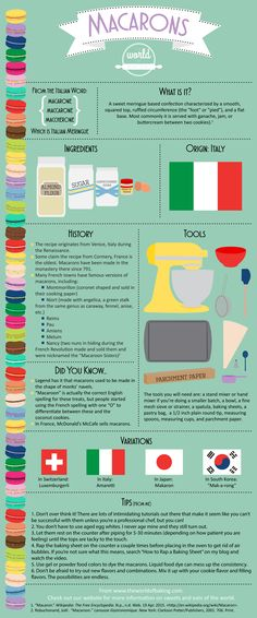 French Macaron Infographic