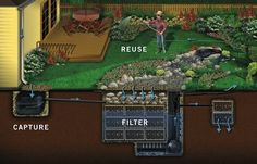 Rain Water Harvesting System: