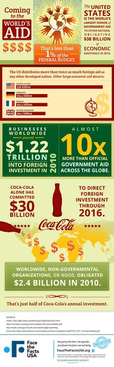 The U.S. is the world's largest donor of foreign aid, totaling $38 billion in 2010. That's less than 1 percent of federal spending. #ApolloMatrix #Infographic #Design #ApolloMatrixDesign