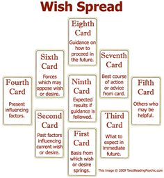 Tarot tuesdays! another week another tarot spread to share!  The wish spread! I love this spread - we all have wishes, but sometimes not all of our wishes are stemming from the right place.  I find this spread helps illuminate so much deeper than the wish and how to go about recognizing any shadows etc and to transmute those into positives to help manifest your wish - if it be for the best.  All the best, ~ Zena Nici