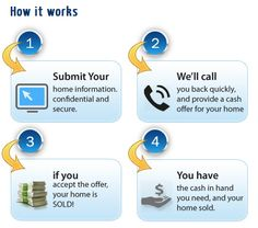 Need to Sell Your Home Fast in Tampa, HILLSBOROUGH County? http://fastoffernow.com/florida/Hillsborough/County/Tampa/