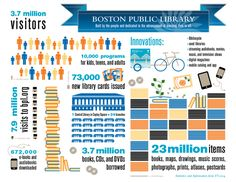 Highlights of key numbers and key innovations from Boston Public Library's most… Annual Report Design, Fiscal Year, Central Library, Boston Public Library, Find Friends, Magazines For Kids, Library Card, Digital Magazine, Innovation