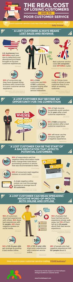 The Real Cost of Losing Customers due to Poor Customer Service (Infographic) #customerservice #customerexperience