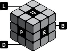 How to Solve a Rubik's Cube, an Introduction