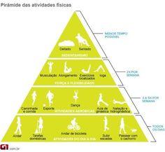 Pirâmide da Atividade Física, qual seu estágio na pirâmide? Fica a dica… ;) Dúvidas? Esclareça suas dúvidas relacionadas aos treinos, alimentação, suplementação e afins… …Siga-nos noFacebook,Google+,InstagrameTwitter.