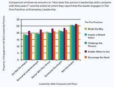 Through 2014 over student leaders had completed the Student Leadership Practices Inventory 360 Online, and over people had acted as their observers. Overall, analysis reveals that leadership makes a difference. Student Leadership, Leadership Development, Challenges, People, People Illustration, Folk