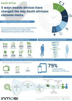 5 ways mobile devices have changed the way South Africans consume media