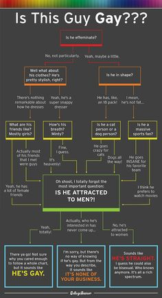 Haha!!! This is so awesome!! - Is That Dude Gay? Use This Flowchart to Find Out. - CollegeHumor Post