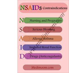 NSAIDs contraindications