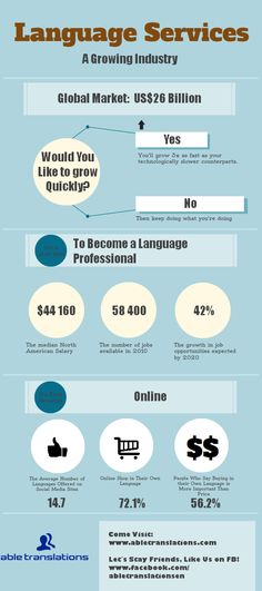 #Translation #language #learning Some more nubers about language industry. http://www.1globaltranslators.com/