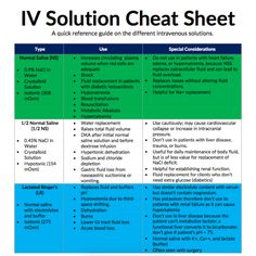 ART SCIENCE NURSING — IV Fluids and Solutions Cheat Sheet from...