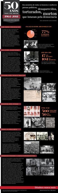 50 anos do Golpe Civil-Militar