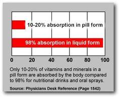 Top 5 Liquid Vitamin Nutritional Supplements - http://wellnesscoachingforlife.com/lifestyle/top-5-liquid-vitamin-nutritional-supplements/  #health