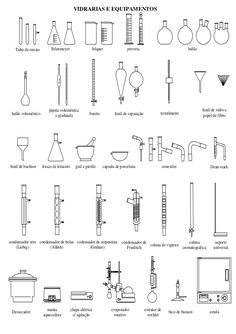 Diagram of common lab equipment, such as an Erlenmeyer