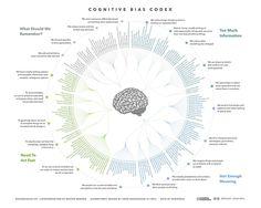 Список в Википедии насчитывает 175 когнитивных искажений. Конечно, это далеко не полный перечень тех способов, какими наш мозг обманывает сам себя. Такой обман совсем несложен, ведь значительная ча…