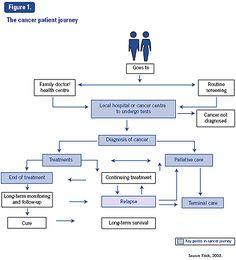 ovarian cancer journey când se tratează condiloamele