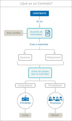 Imagen de infografía explicativa sobre qué es un contrato