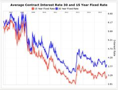 30 year and 15 Year Mortgage rates