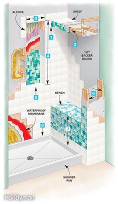 Tile a shower Build a high-end shower enclosure with this DIY tile shower project. Bathroom Renos, Small Bathroom, Remodled Bathrooms, Bathroom Ideas, Bathroom Wall, Restroom Ideas, Bamboo Bathroom, Master Shower, Beige Bathroom