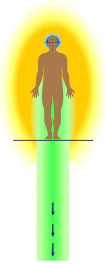 Aura meditation develops your awareness of energy. As you progress, you can gain deeper self-awareness, release major personal blocks, and connect with higher spiritual dimensions. Aura meditation works with tools such as centering, grounding, the aura, chakras, energy channels, emotions and many more. It ideally compliments energy-based spiritual healing and psychic reading.