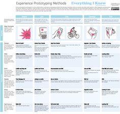 Exp Prototyping