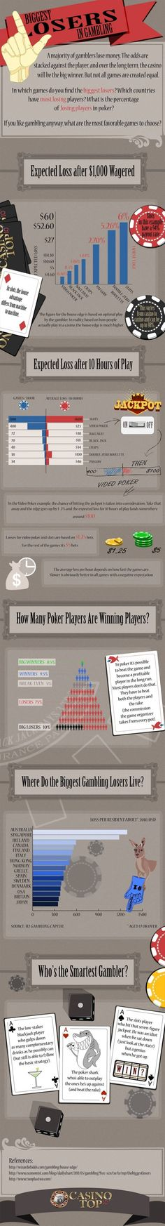 This infographic is all about the biggest losers in gambling. When you wager on the blackjack table or insert coin in slot machine, players will be up against the house benefit. Whatever the game you play, Gambling Games, Gambling Quotes, Casino Games, Gambling Addiction, Gambling Machines, Cars 1, Diabetes Treatment Guidelines, Dog Snacks, Slot Machine