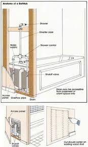 Washing Machine Drain and Feed Line Diagram | Laundry Room ...