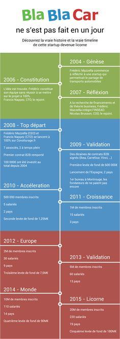 BlaBlaCar ne s'est pas construit en un jour | Presse-Citron