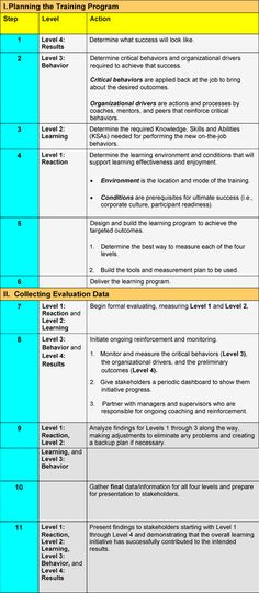 How to Evaluate Learning: Kirkpatrick Model for the 21st Century—A Revision | Social Learning Blog
