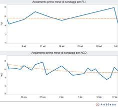 Comparazione tra il primo mese di sondaggi di FLI e NCD