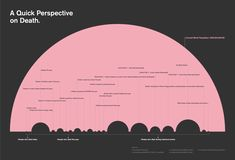 A Quick Perspective on Death | Visual.ly