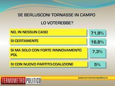 Sondaggio (TermometroPolitico): il 71,9% degli italiani in nessun caso voterebbe più per Berlusconi