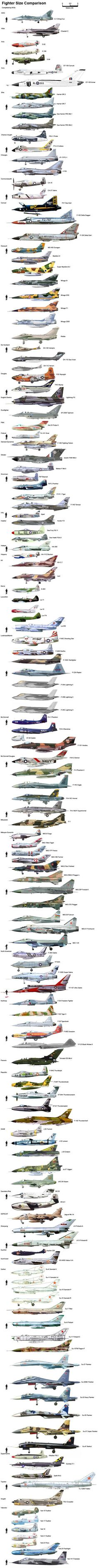 Fighter Size Comparison
