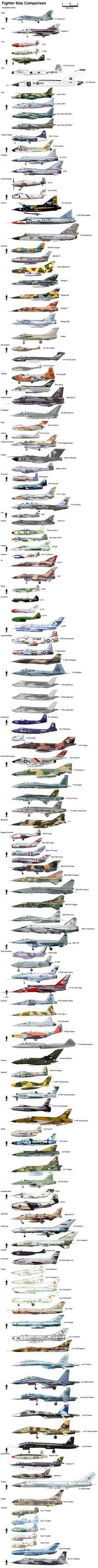 Fighter Size Comparison