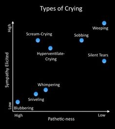Crying - tips for writers. Now I know if I'm going over the top with my writing! | I'd say sniveling is more pathetic than blubbering.