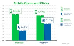 Email Marketing - The Impact of Responsive Design on Email Engagement : MarketingProfs Article