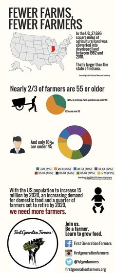 We need more US farmers! Infographics