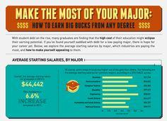 Average salary by major.