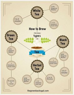 How to Brew the Perfect Cup of Loose Leaf #Tea -  @TeaSparrow